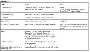 Comparison of CDT Concepts