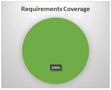 Requirements coverage pie chart showing 100% green