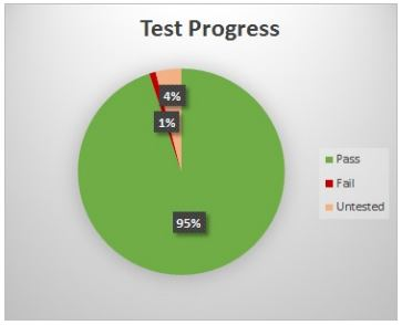 Test Progress chart showing 95% pass, 1% fail and 4% untested