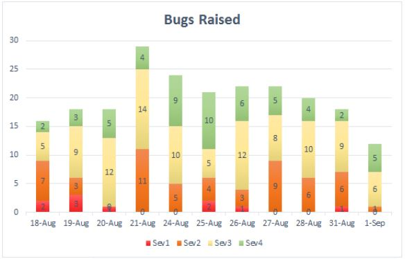 Graph showing bugs raised each day grouped by severity